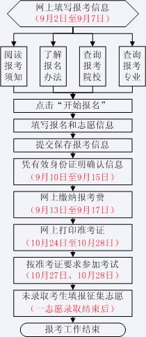 山东成人高考网上报名时间流程